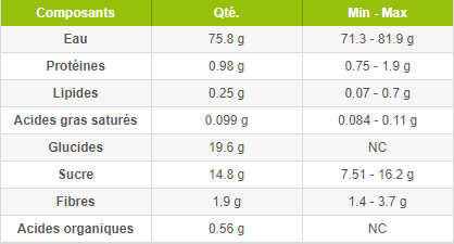 composition nutritionnelle des bananes